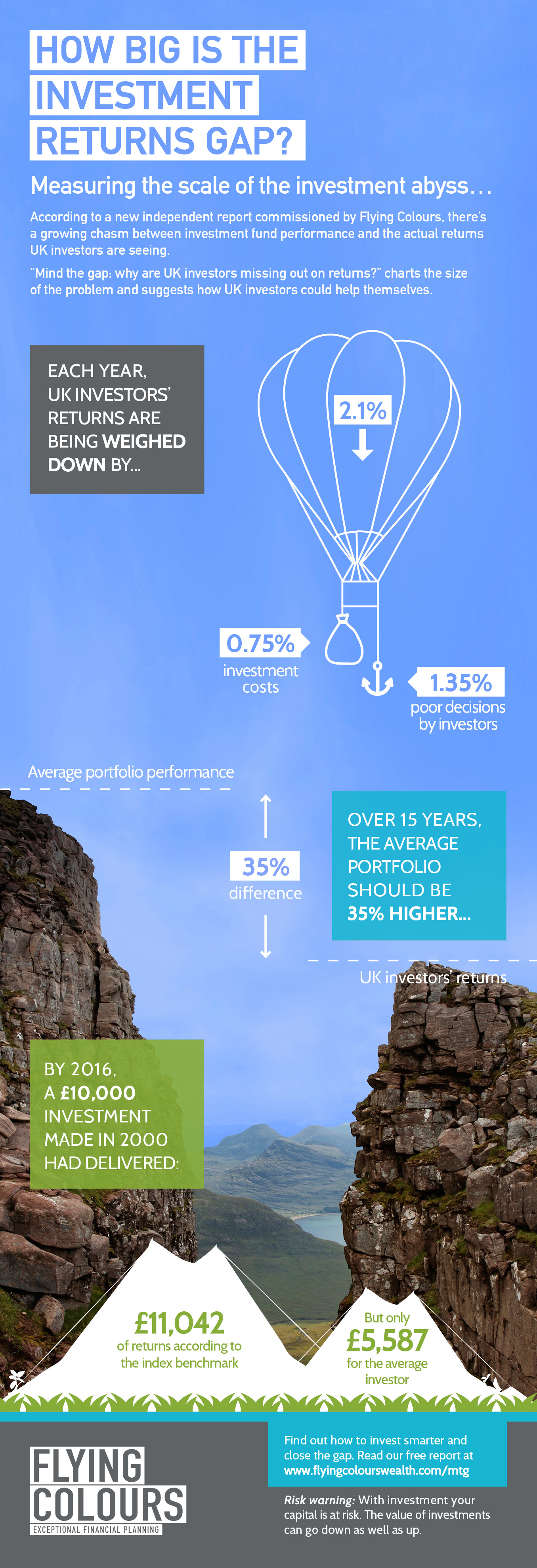 Flying Colours Mind the Gap Infographic| Why do investors miss out on returns?